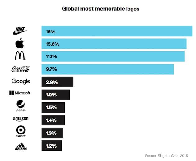 Top ten most recognized logos: These logos are globally recognized